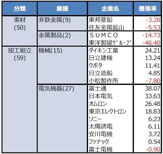 株価 富士 電機 [6504]富士電機の株価・配当金・利回り