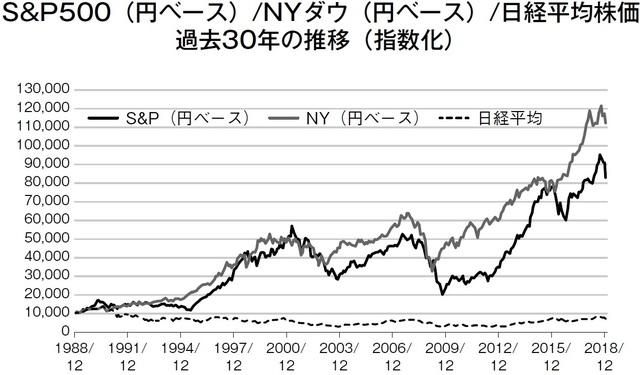 株価 ny ADR 日本株
