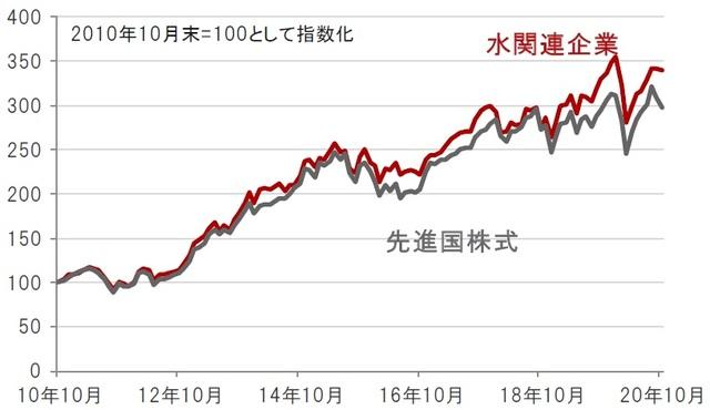 2020年10月の水関連株式市場
