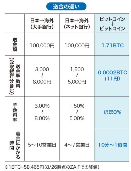 ビットコイン 手数料