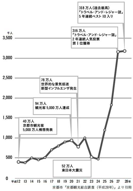 [図表]京都の外国人宿泊客数