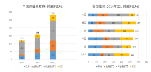 (参考文献)'Debt and (not much) Deleveraging' Mckinsey Global Institute, Feb. 2015