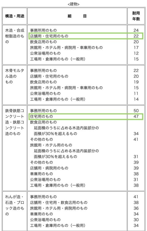 表 耐用 国税庁 年数 耐用 年数