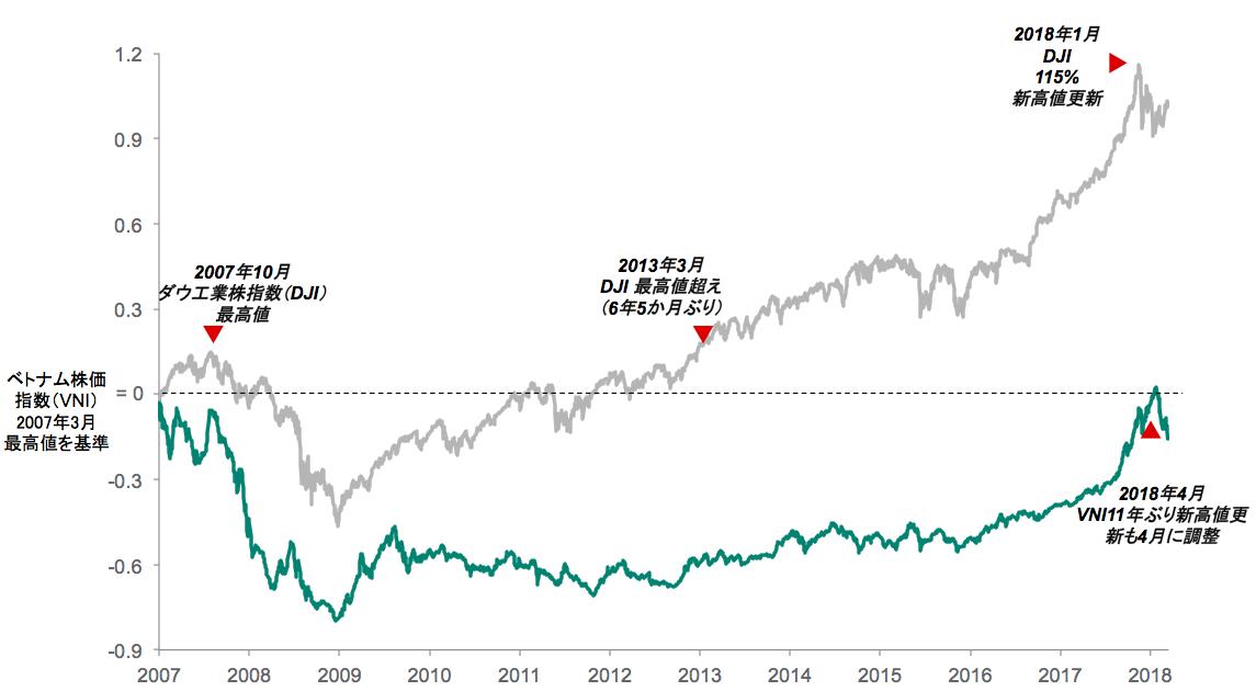 株式 市況