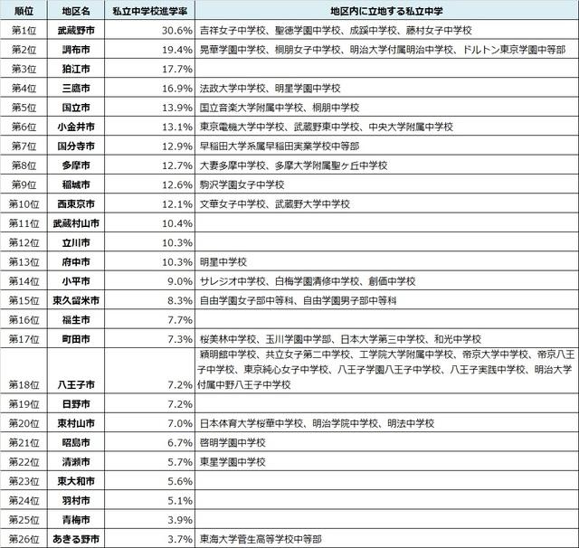 出所:東京都教育委員会『令和元年度公立学校統計調査報告書』
