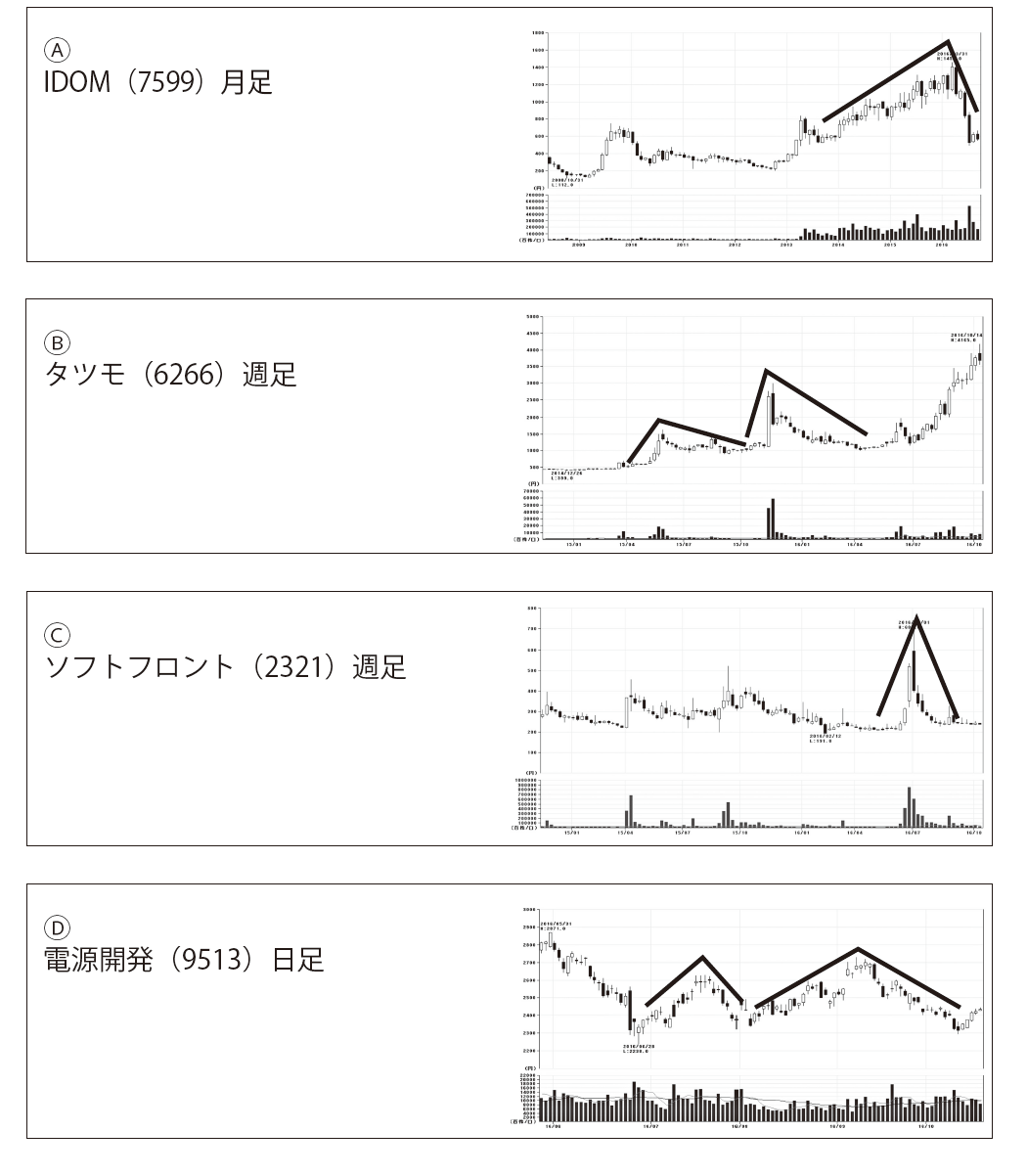 idom 株価