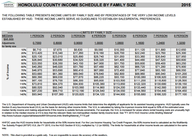 参照:http://dbedt.hawaii.gov/hhfdc/files/2015/08/2015-HUD-Income-Limits-Honolulu.pdf