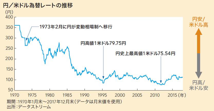 ファンド キャピタル 世界 株式