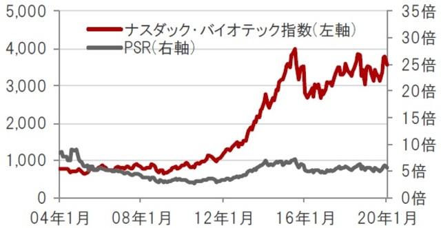 新 バイオ 株価
