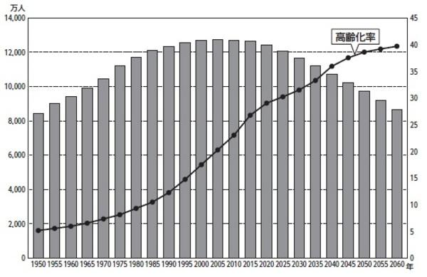 [図表3]日本人口の推移 出典:内閣府「平成29年度版高齢社会白書」を基に作成