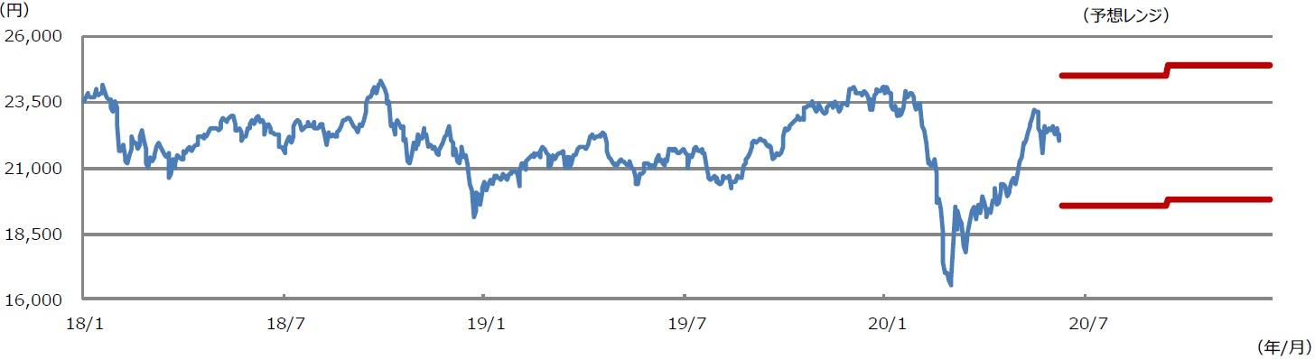 の 株価 予想 今日