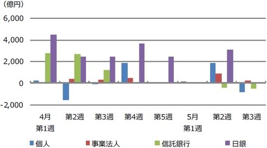 (注)個人、事業法人、信託銀行のデータは2020年4月第1週(3月30日~4月3日)から5月第3週(5月18日~22日)。2市場(東証・名証)1・2部等の現物売買状況。日銀は各週のETF買い入れ額累計。  (出所)Bloomberg L.P.のデータを基に三井住友DSアセットマネジメント作成