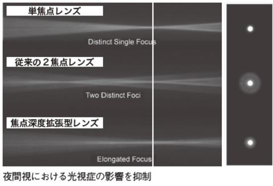 [図表4]ハロー・グレアの抑制