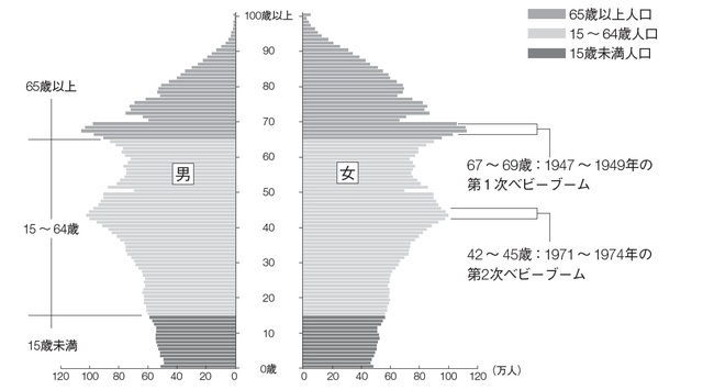 "[Figure 1] Population pyramid in Japan Source: Statistics Bureau, Ministry of Internal Affairs and Communications ""Department Statistics (as of October 1, 2016)"""