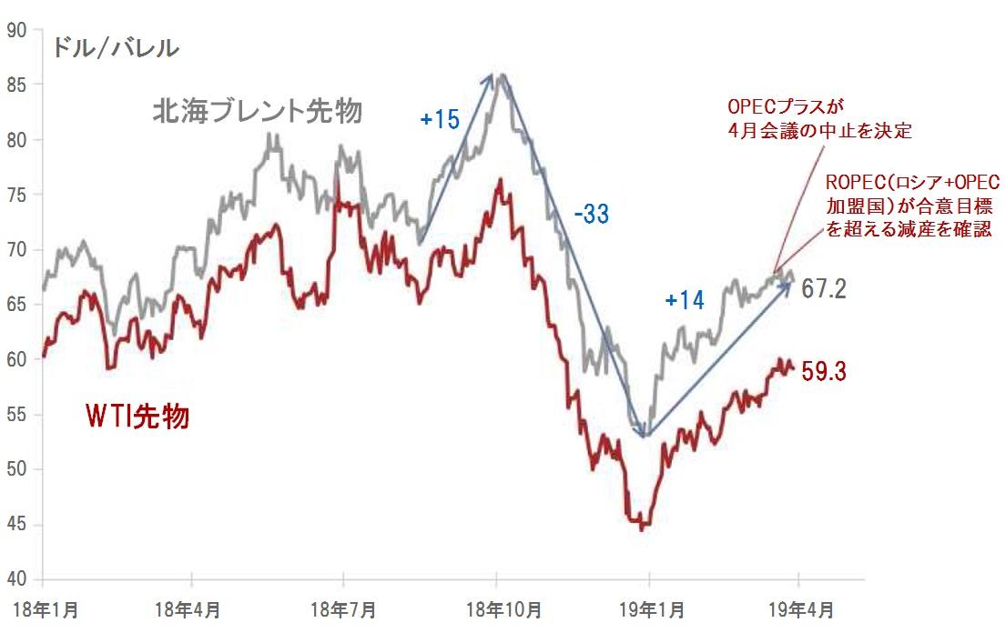 見通し 原油 価格