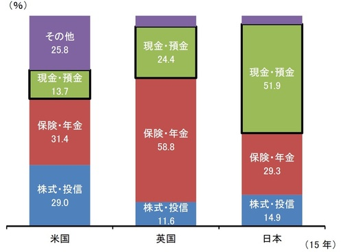 (出所)金融庁「平成27年度 金融レポート」