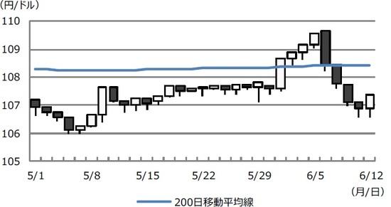 推移 ドル 円