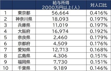 出所:国税庁「統計年報」(平成30年)より作成