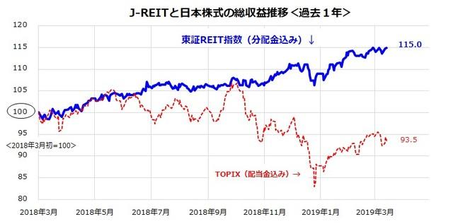 *J-リート=東証リート(分配金込み)指数、日本株式(TOPIX分配金込み指数) 出所:Bloombergのデータより楽天証券経済研究所作成(2019年3月13日)