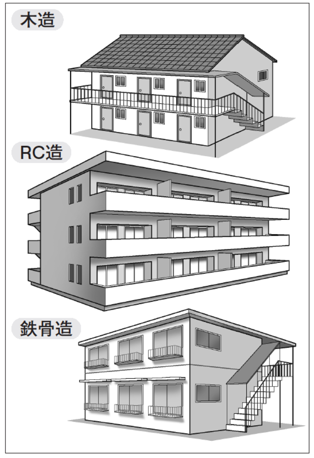 木造」「RC造」「鉄骨造」…最も投資効率がいい建築物は? | 富裕層向け ...