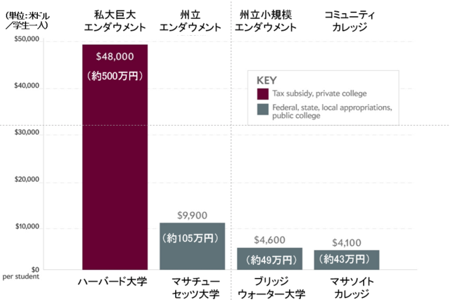 (グラフ出典:Is It Time to Tax Harvard's Endowment? By Jordan Weissmann)