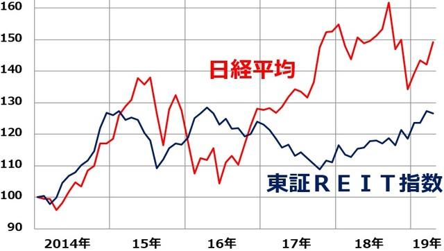 リート 指数 東証 東証REIT指数の日々株価(日足)|時系列データ|株探(かぶたん)