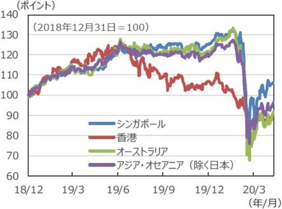 リート 指数 アメリカ