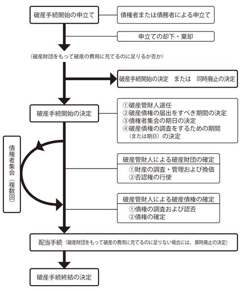 特別清算選択の条件と「経営者保証ガイドライン」の概要