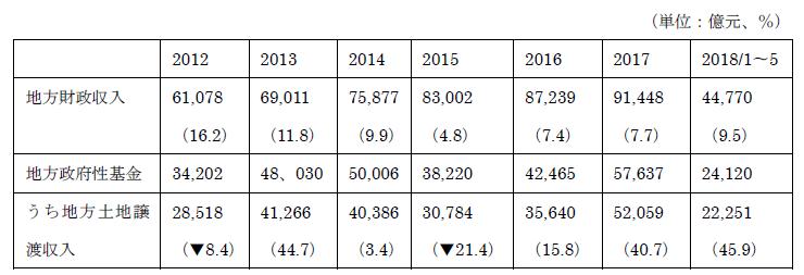 中国経済統計の問題・・・「水増し」があった地方の共通点とは?