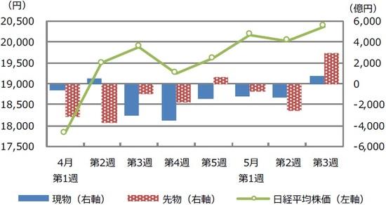 (注)データは2020年4月第1週(3月30日~4月3日)から5月第3週(5月18日~22日)。先物は日経225先物とTOPIX先物の売買状況。現物は2市場(東証・名証)1・2部等の売買状況。  (出所)大阪取引所、Bloomberg L.P.のデータを基に三井住友DSアセットマネジメント作成