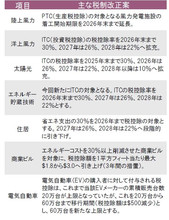 クリーン エネルギー 株
