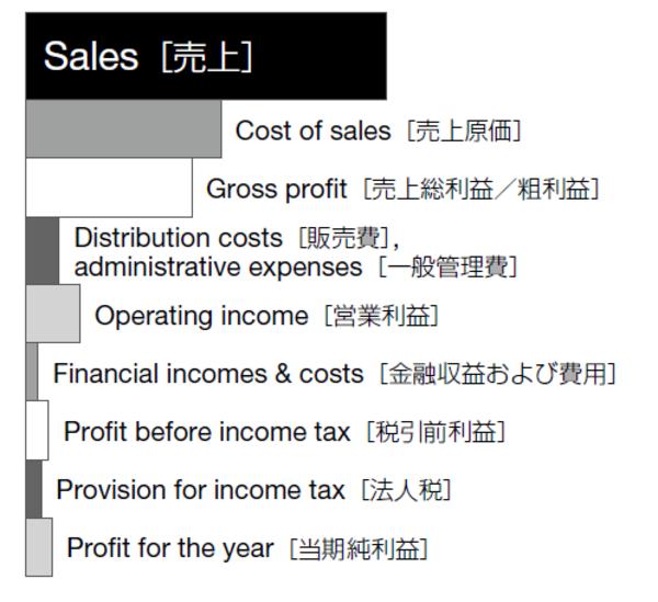 英語で読む決算書 損益計算書 income statement 富裕層向け資産防衛