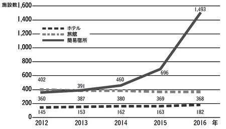 京都市役所HP「許可施設数の推移」(平成29年6月末現在)より作成
