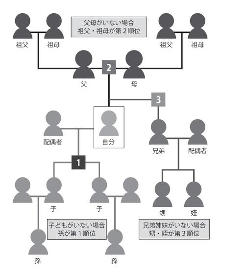 図 親族 関係 親族とは?その範囲や、血族や姻族との違いを家系図で分かり易く解説