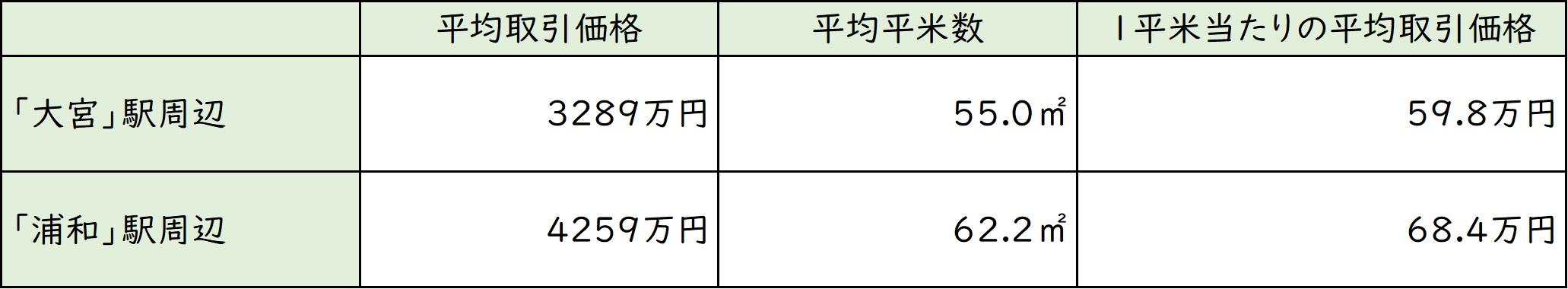 浦和 Vs 大宮 さいたまの中心はどちらだ 富裕層向け資産防衛