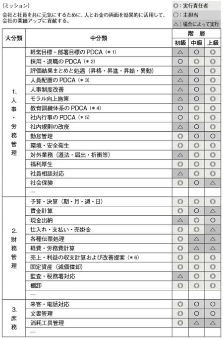 [図表1]K社管理部門の担当業務表
