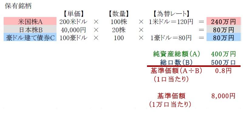 実践的基礎知識 投資信託編(2) <投資信託購入時の口数の変化と収益 ...
