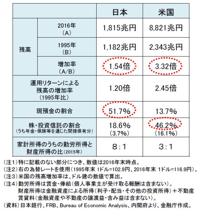 家計金融資産が20年で3.3倍の米国 1.5倍の日本と何が違う? | 富裕層 ...
