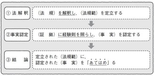 武富士事件――法的三段論法の観点から見た「住所」の捉え方 | 富裕層 ...