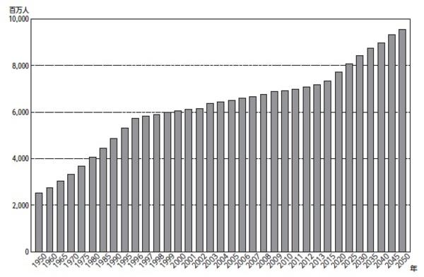 [図表2]世界人口の推移 出典:内閣府「平成29年度版高齢社会白書」を基に作成