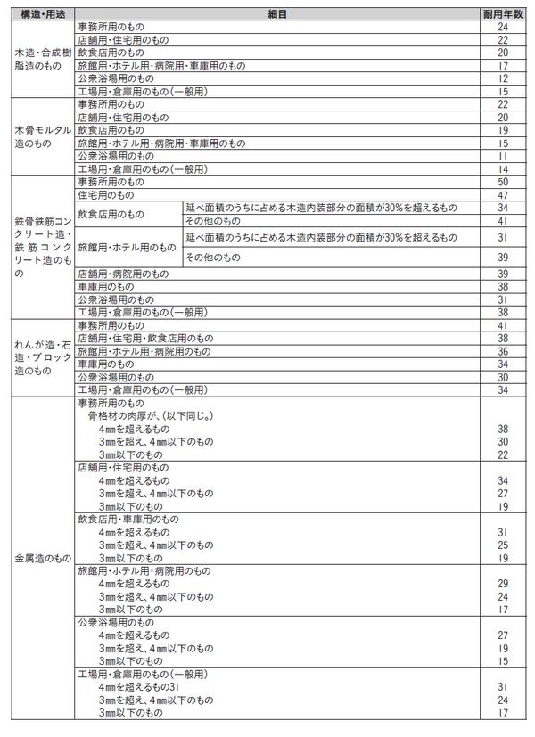 [出典]国税庁ホームページ