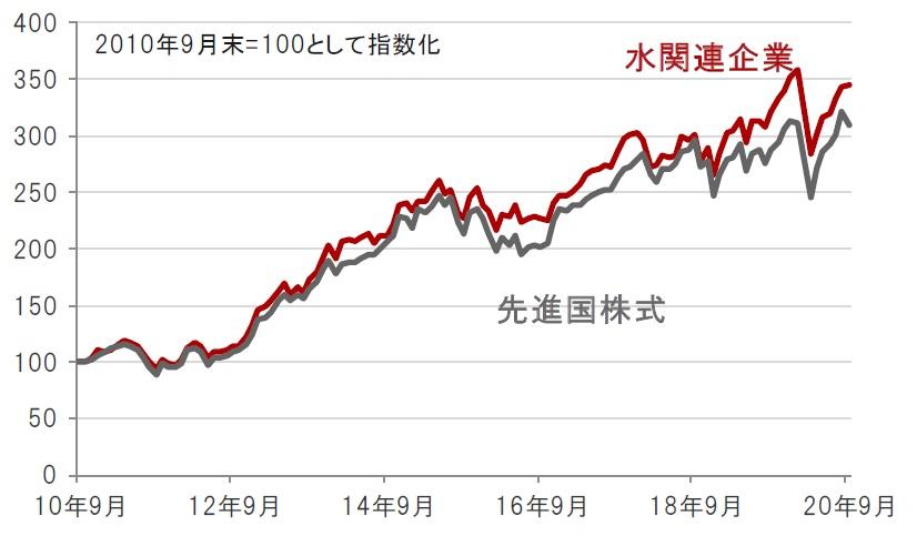 スイス株価指数