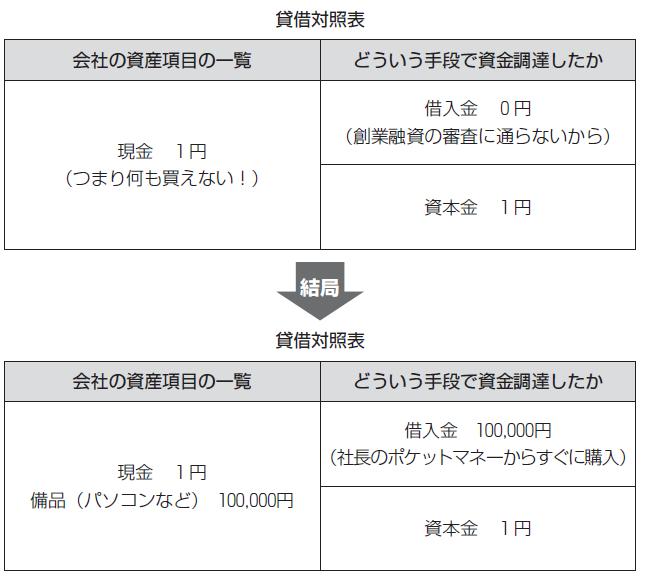 資本金1円でも会社はつくれるが...