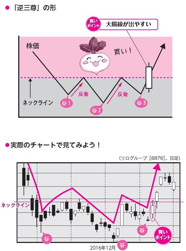 [図表1]谷が3つ出現する「逆三尊」