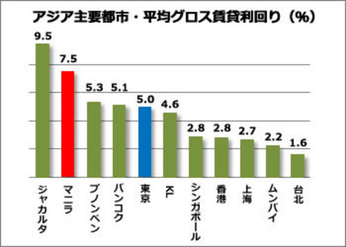 Global Property Guideのデータ(2011年2月~2014年10月)より弊社作成