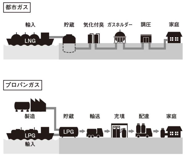 原料、流通・・・プロパンガスと都市ガスの違いとは?   富裕 ...