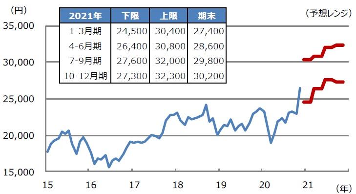 見通し 株価 日経 平均