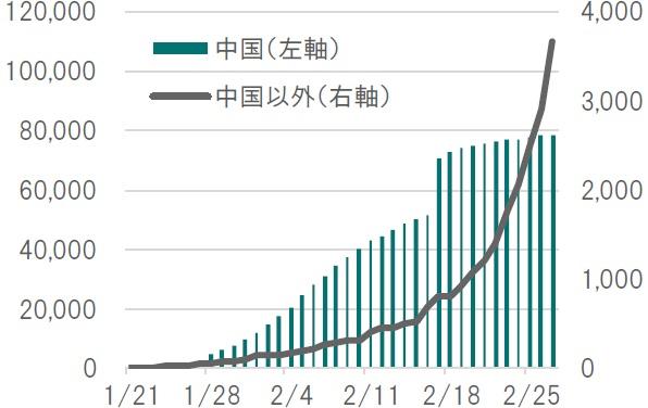中国 コロナ 感染 者 数