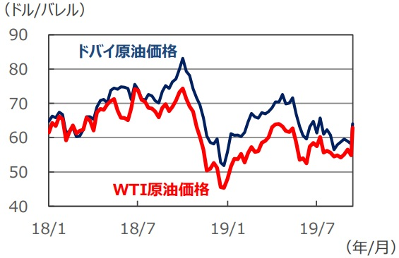 価格 ドバイ 原油