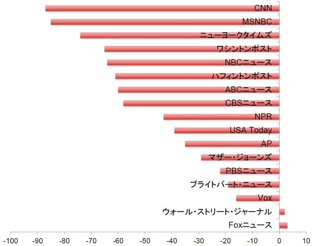 *ハーバード大学のニーマン研究所「Democrats see most news outlets as unbiased. Republicans think they're almost all biased.」(2018年6月22日)の図を参考に著者が作成